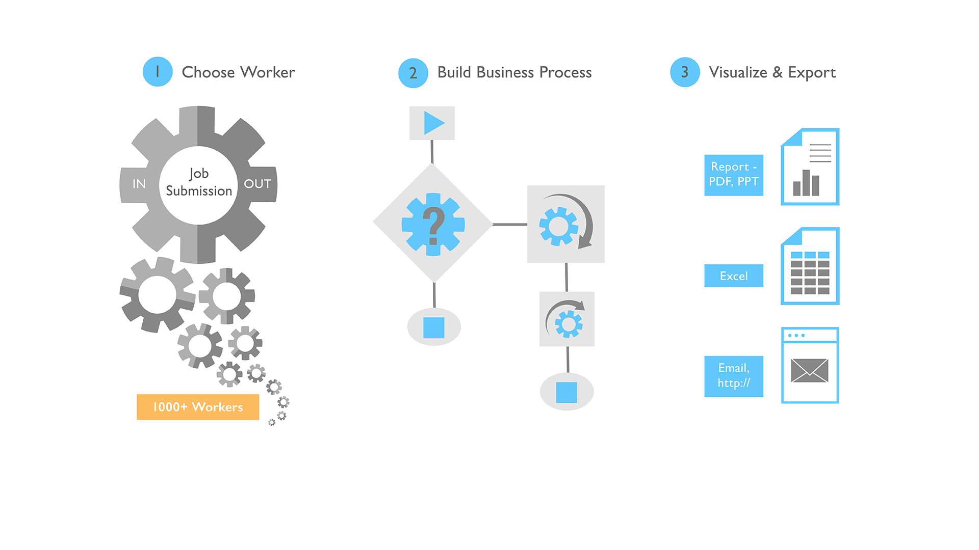 Create Reusable Workflows From Built-In Worker Library